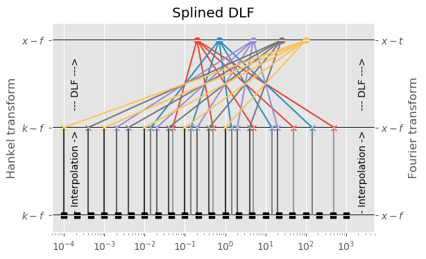 SplinedDLF.png
